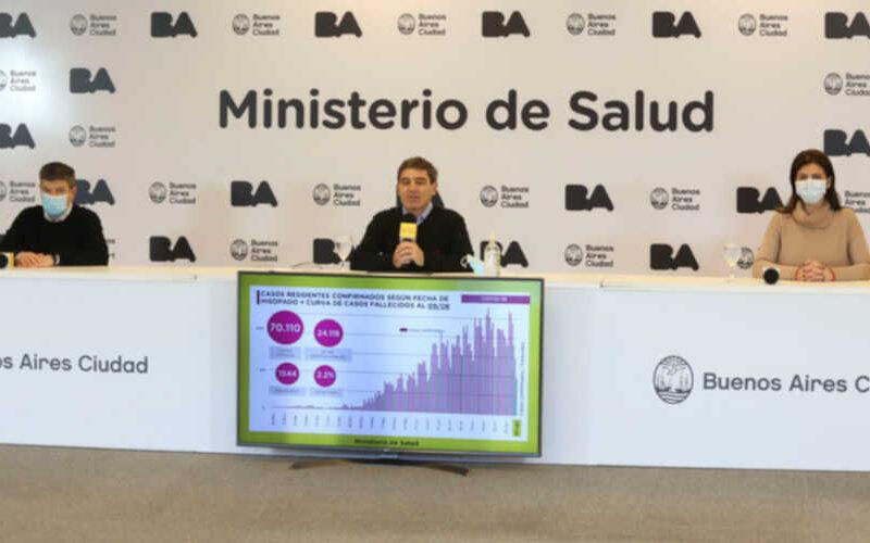 Coronavirus: más de 70.000 casos en la ciudad de Buenos Aires